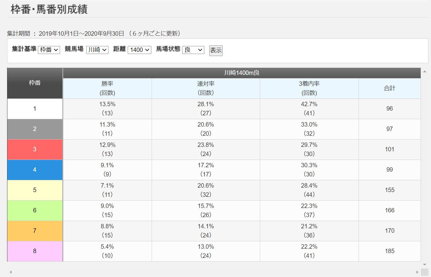 川崎競馬場1400mコース別成績