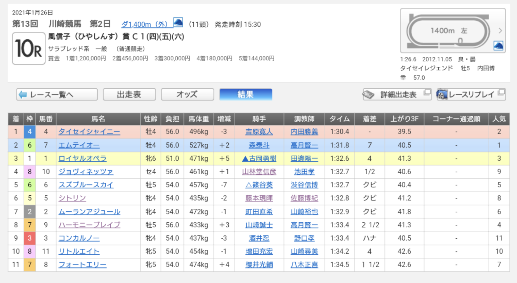 川崎10R成績表