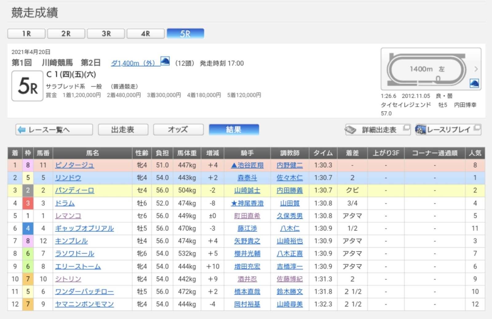 川崎5R成績表