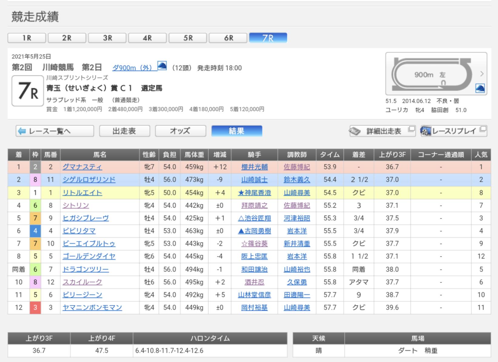 川崎7R結果