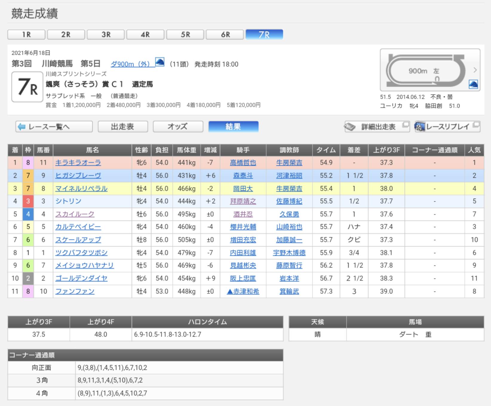 川崎7R成績表